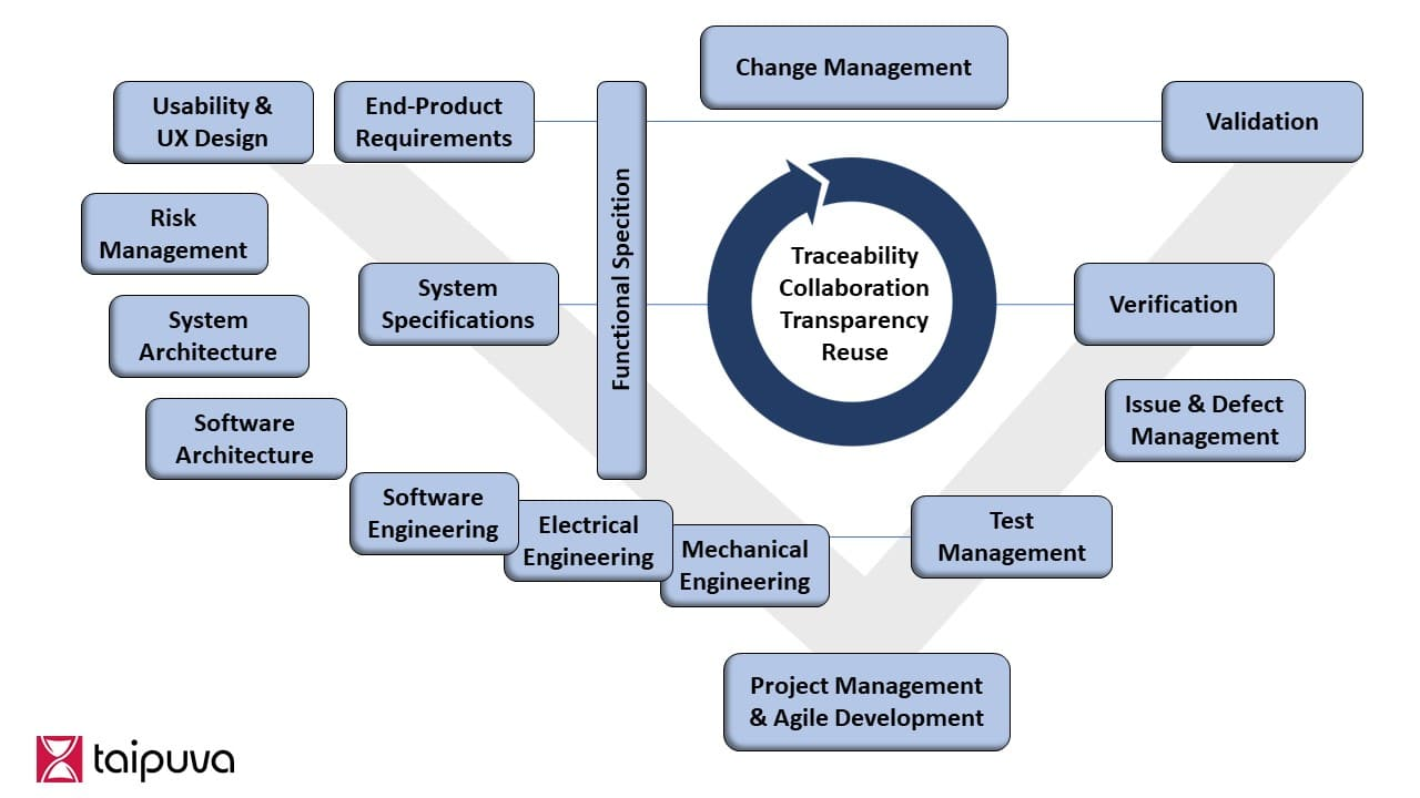 Infographics Systems Engineering Processes